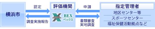 横浜市と評価機関として管理者の取組