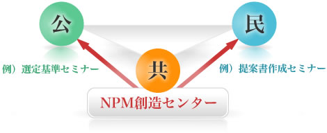 NPM推進支援